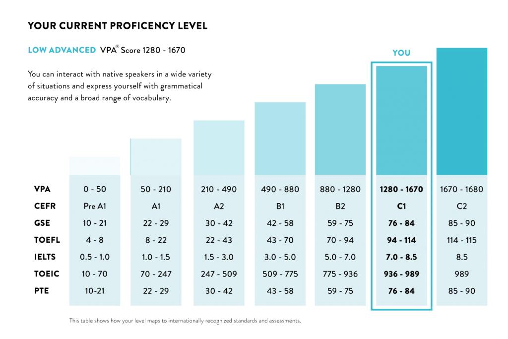 Voxy Proficiency Assessment (VPA®) - Voxy