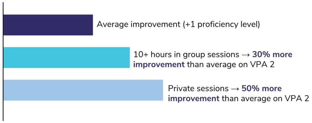 live instruction improvement metrics