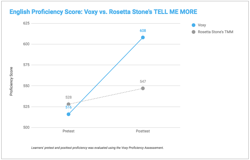 english proficiency scores Voxy vs. Rosetta Stone's TELL ME MORE