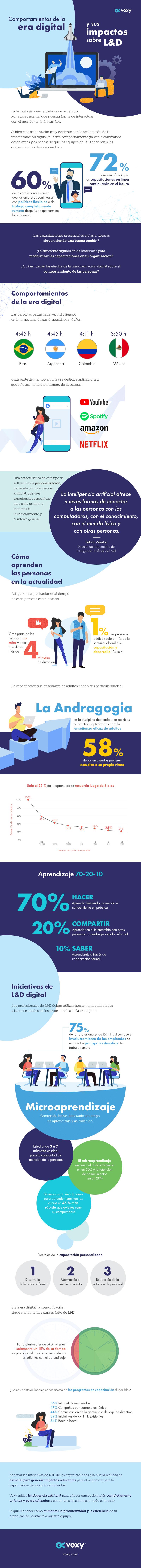 Infografía: Comportamientos de la era digital y sus impactos sobre L&D